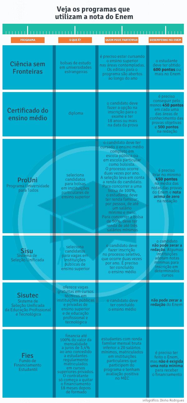 Infográfico Pontuação Enem 2014