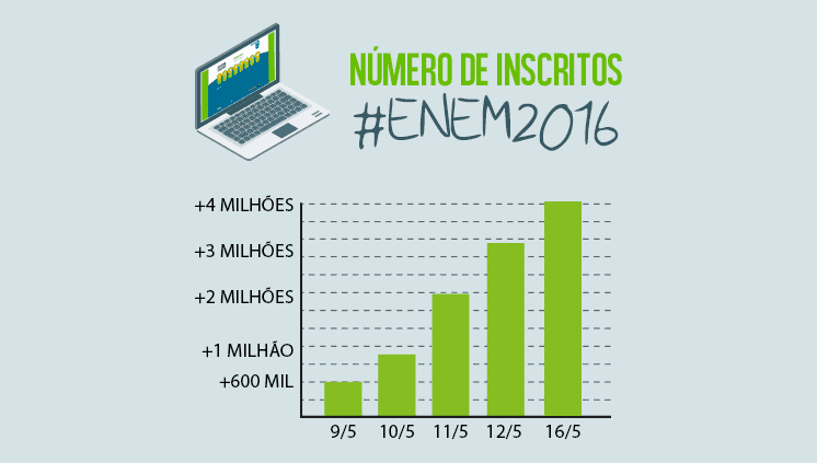 Número de candidatos inscritos no Enem 2016 passa de 4 milhões; prazo termina na sexta-feira