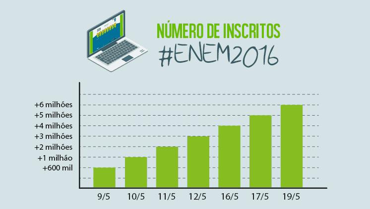 Número de inscritos no Enem 2016 passa de 6 milhões