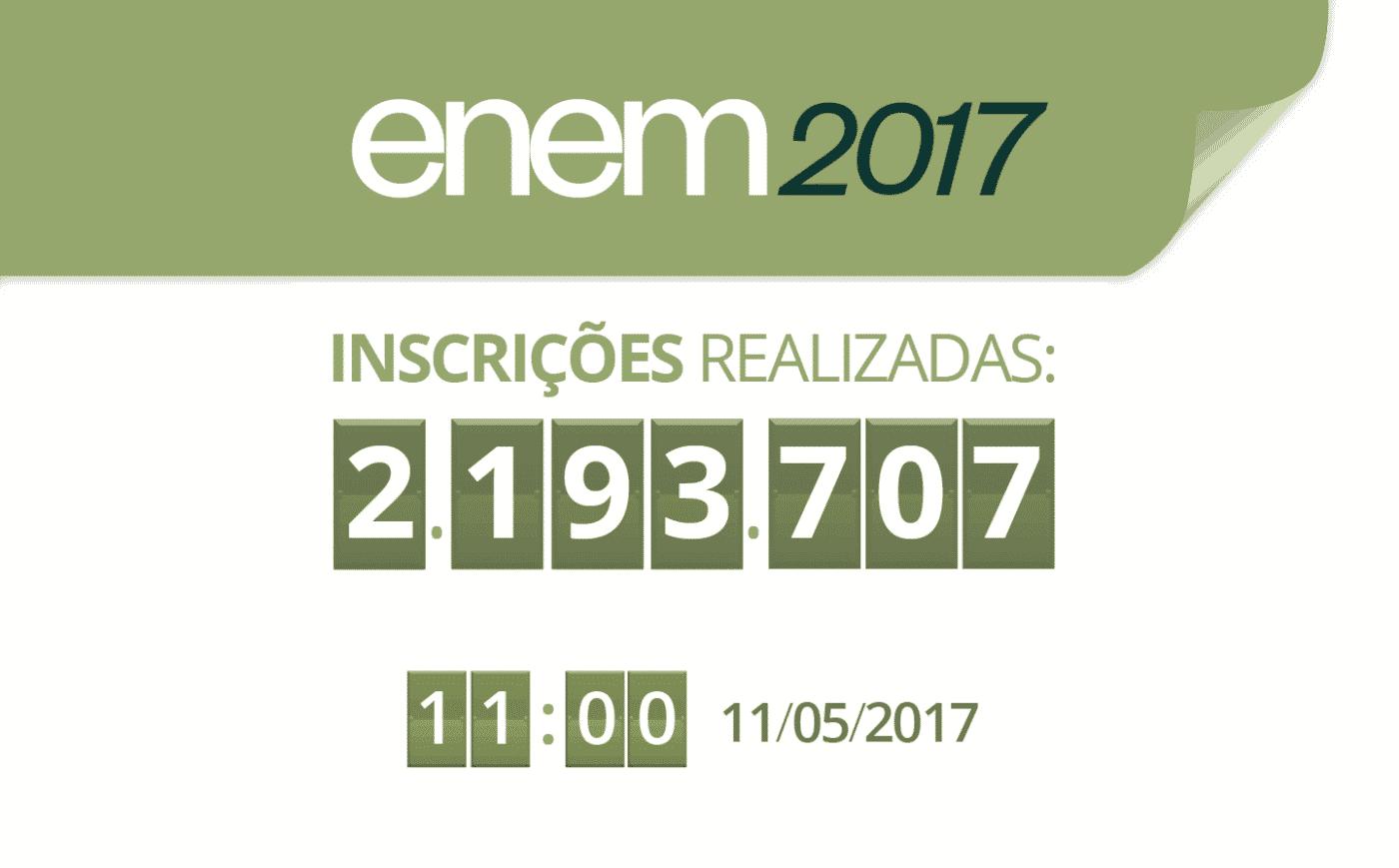 Mais de 2,2 milhões já estão inscritos no Enem 2017