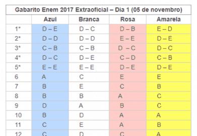 Gabarito Extraoficial Enem 2017 - 1º dia de Prova - Prova azul, amarela, branca e rosa