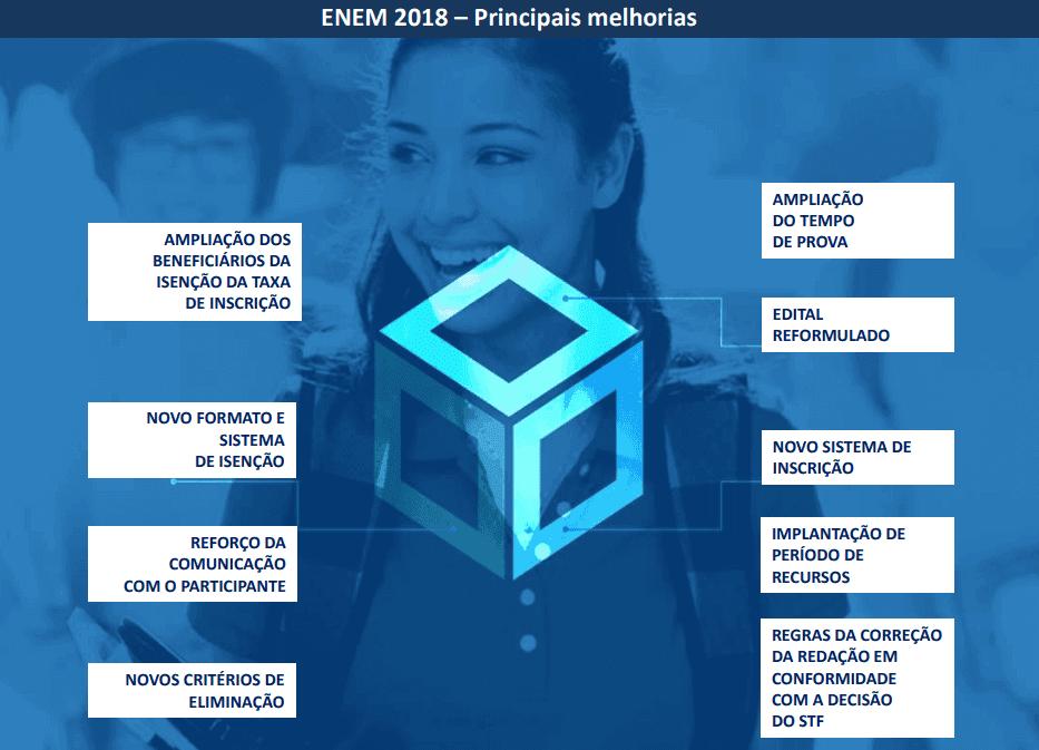 MEC divulga Edital do Enem 2018 e Anuncia Mudanças ...
